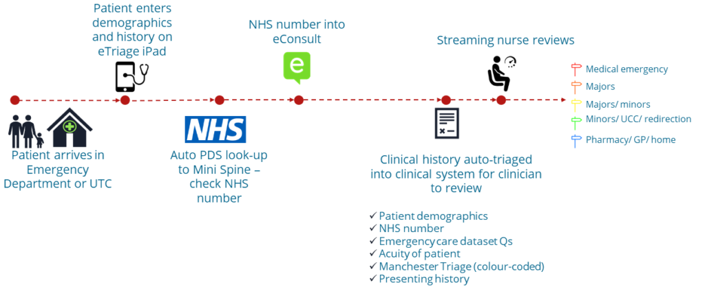 eTriage -- Patient flow within Urgent and Emergency Department
