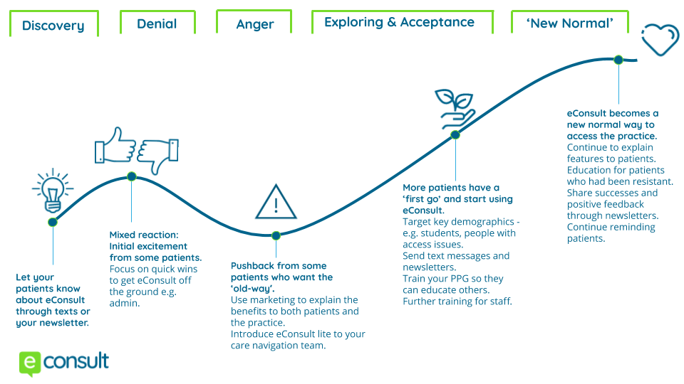 Image of the change curve showing patients going from discovery to normal - patient education