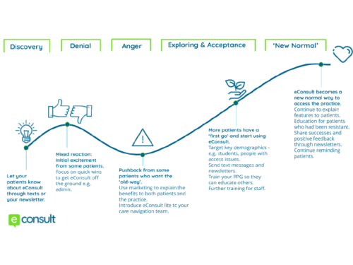eConsult change curve - patient education