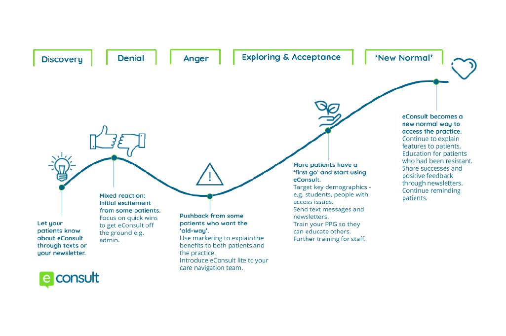 eConsult change curve - patient education