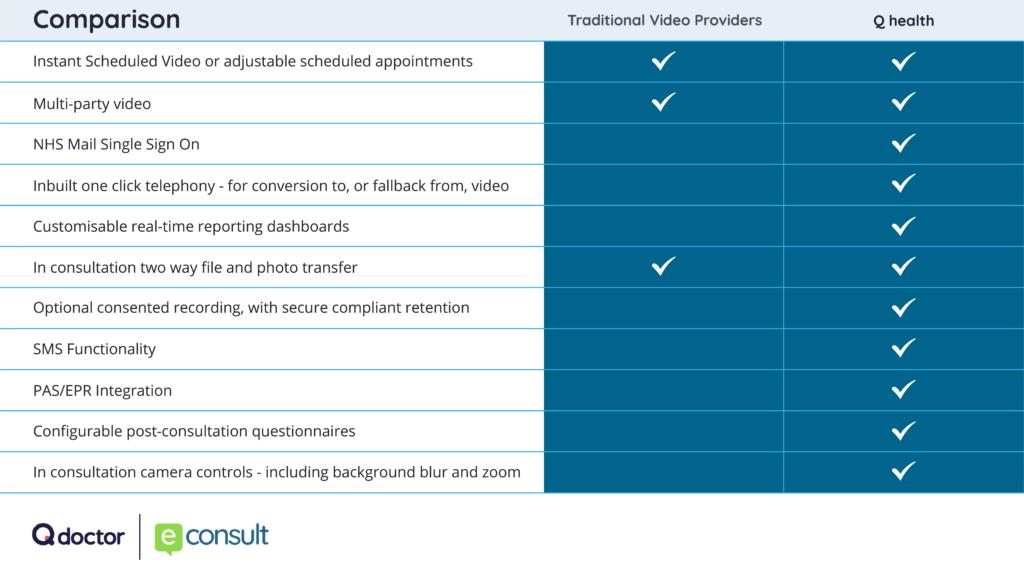 video consultation comparison