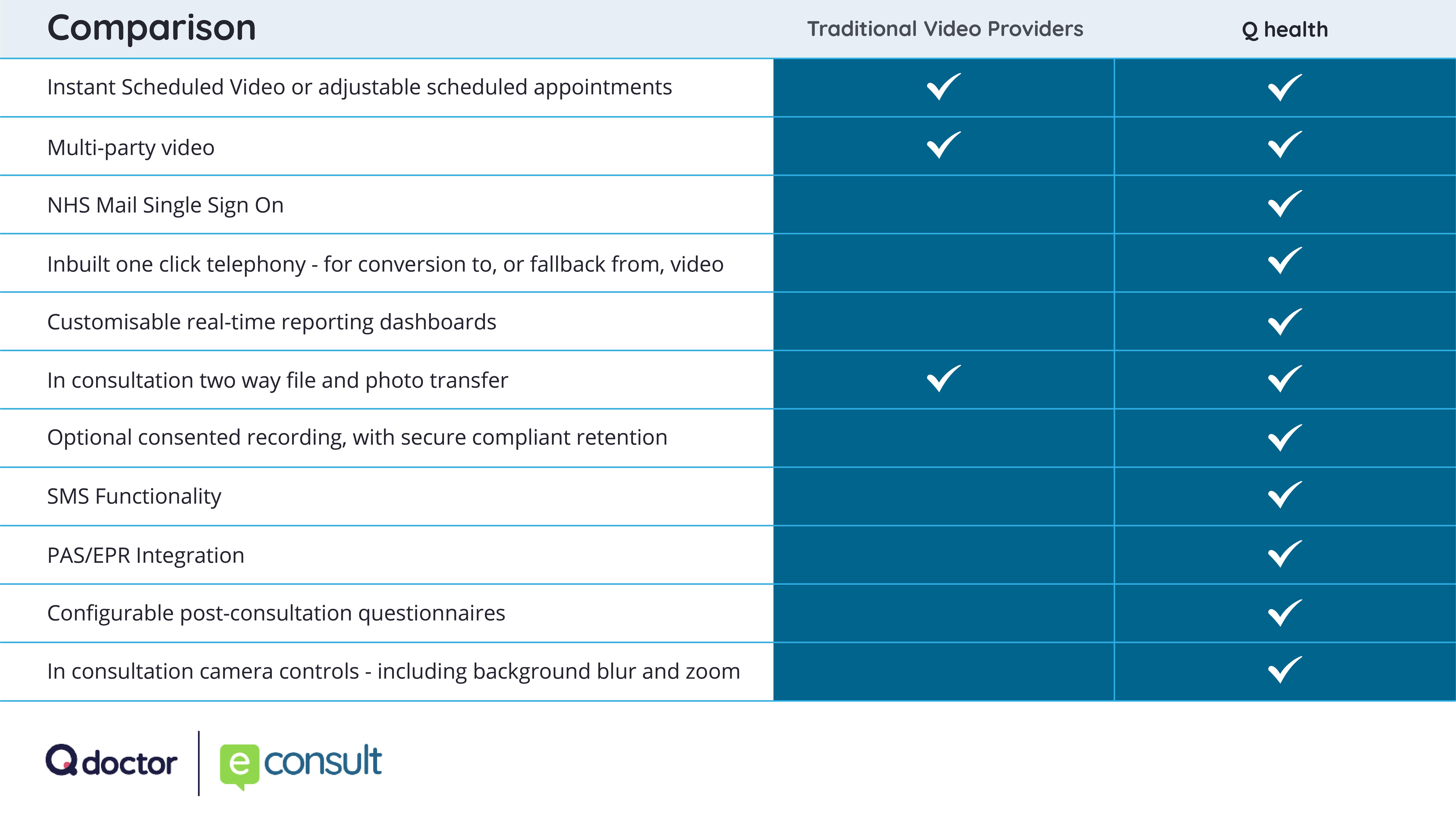 video consultation comparision