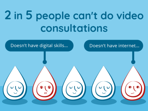 2 in 5 people can't do video consultations